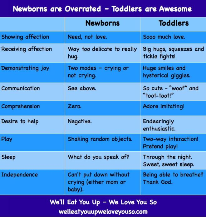 Table describing why newborns are overrated, toddlers are awesome; summary of article